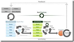 QT-Agile-processes
